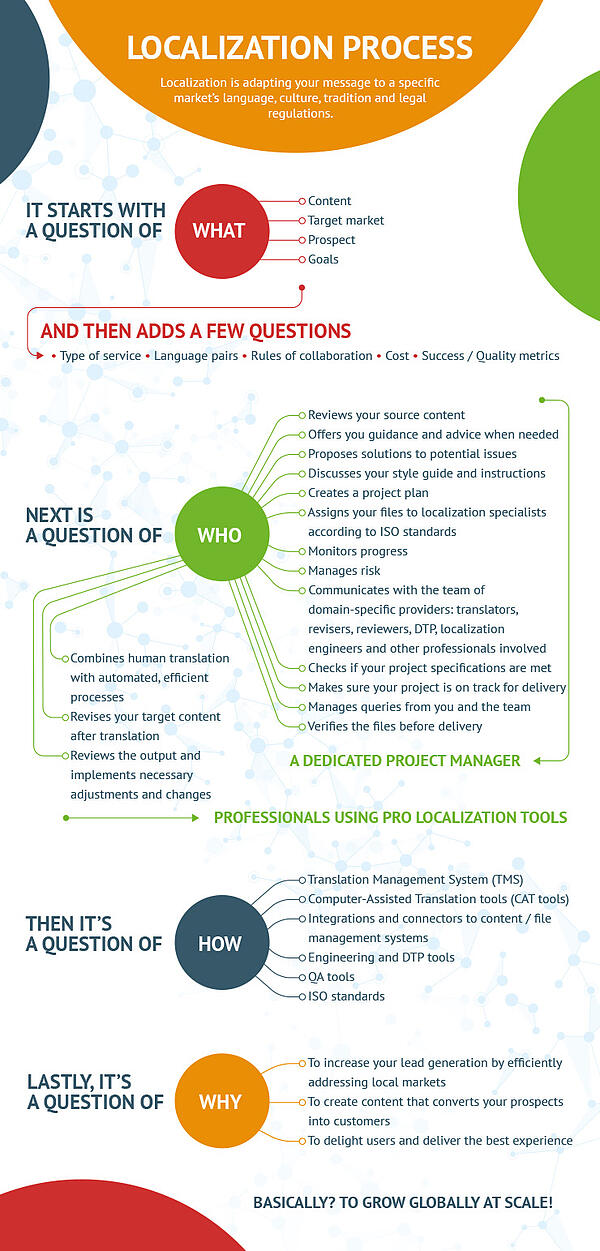 localization-process-infographic