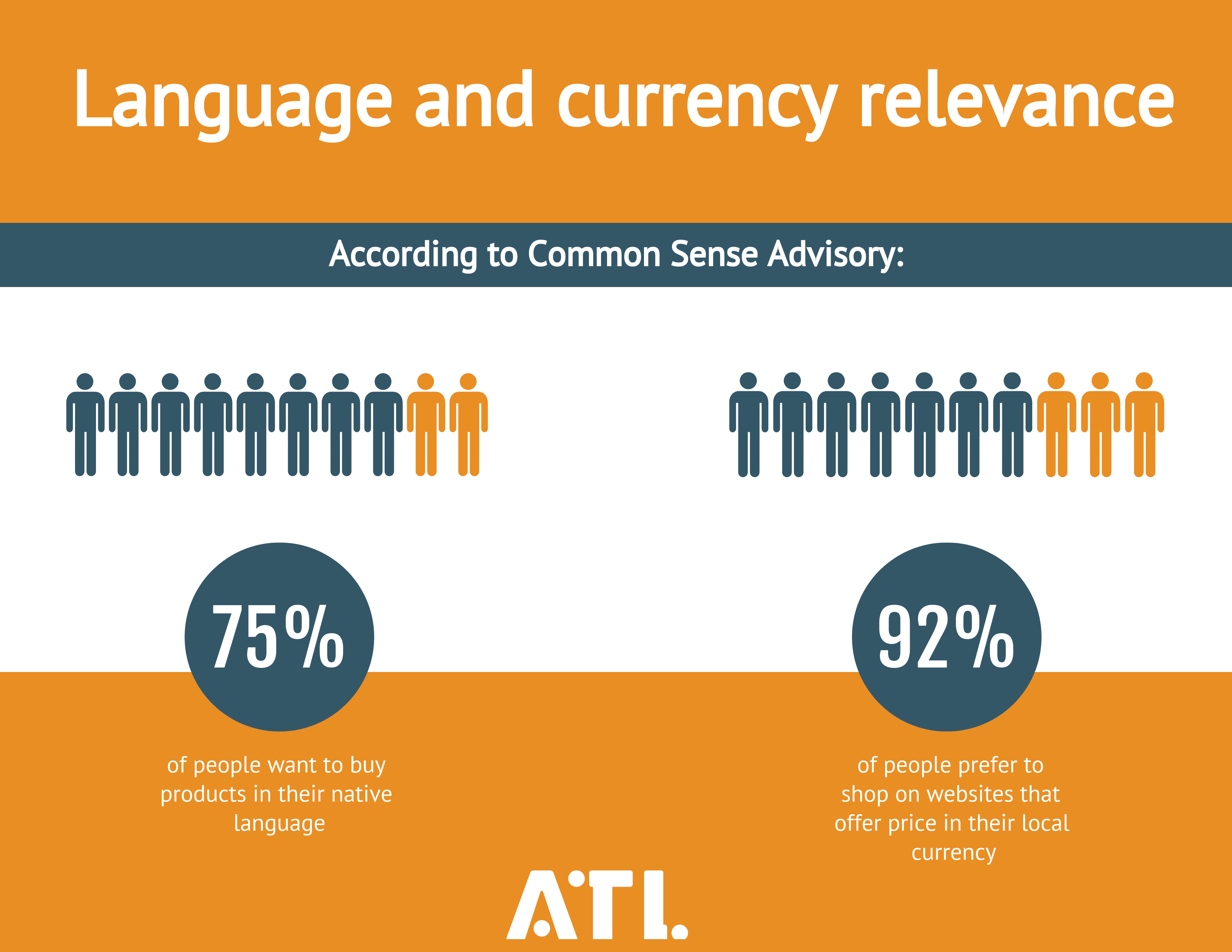 Language and currency relevance to grow e-commerce